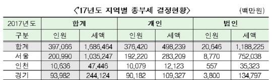 """문재인표 보유세 정책, 실효성↓…""""소득분배 어려워"""""""